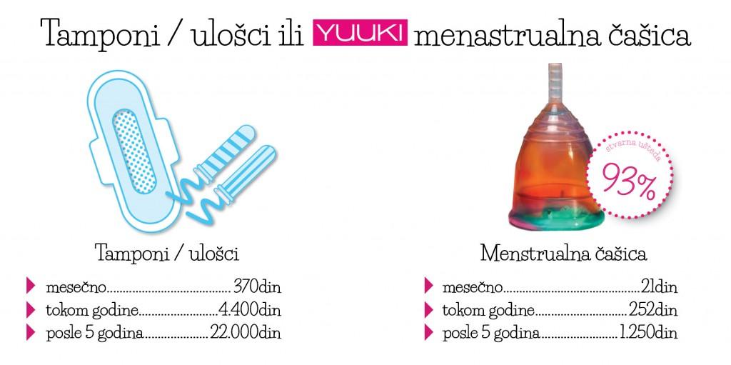 Izvor i autorska prava fotografije pripadaju: https://menstrualnecasice.rs/